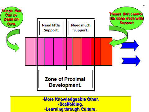 Vygotsky cerebral soccer the diagram shows that on entry to the zone the player can cope without assistance and outside the zone at the opposite end heshe would not be able to ccuart Images